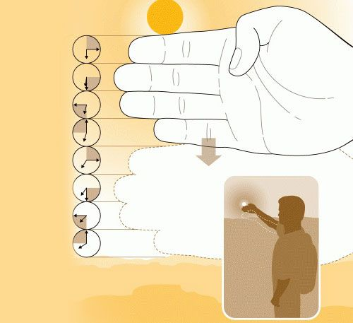 Count the amount of fingers between the sun and the horizon, each finger is roughly 15 minutes.
