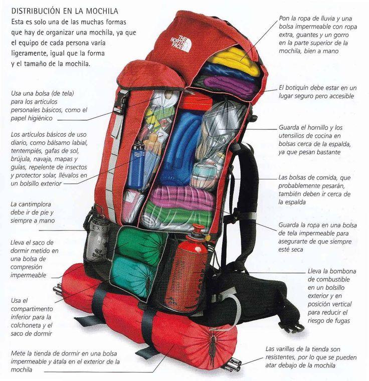 Distribución en la mochila