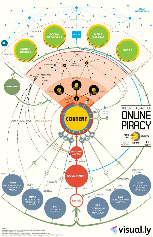 The Battlespace of Online Piracy: Internet Marketing, Social Media Marketing, Online Piraci, Piraci Infographic, Online Piracyinfograph, Maps Infographic, Socialmedia, Digital Infographic, Infographic Internet