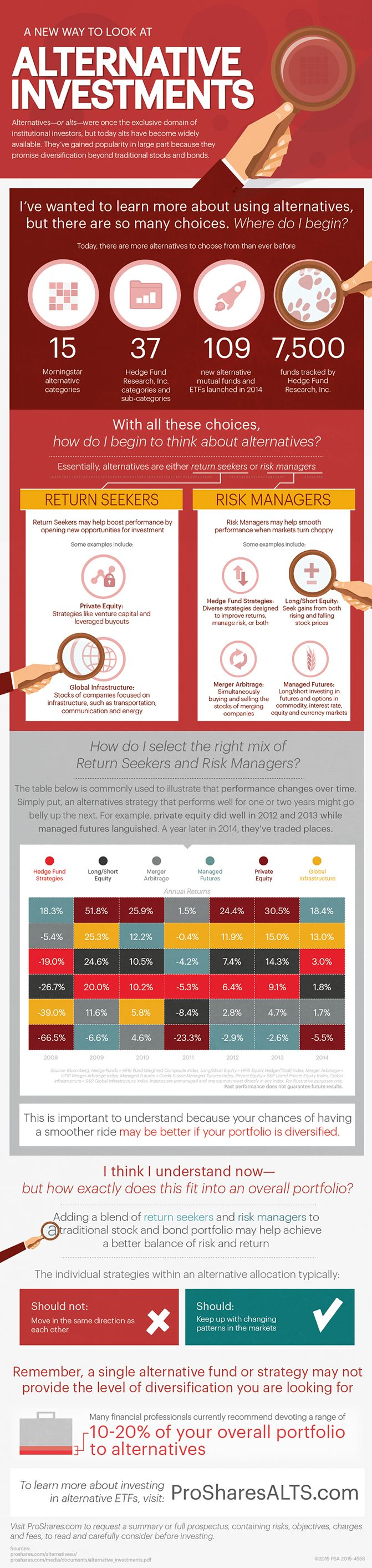 A New Way to Look at Alternative Investments #infographic #Investments #Finance #Business