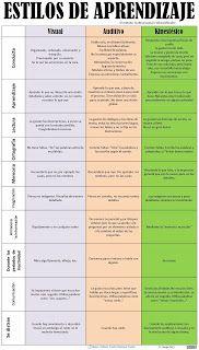 Educación Especial: estilos de aprendizaje                                                                                                                                                      Más