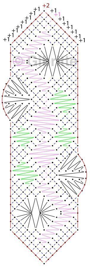 Marque-page, suite … - Dentelles et créations de Gibritte