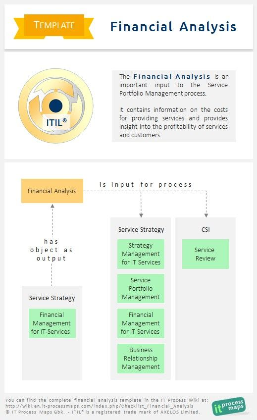 Best Itil Images On   Template Operating Model And