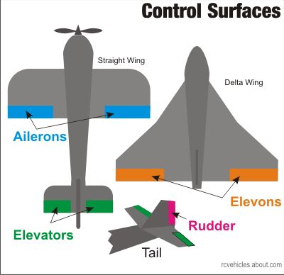 RC Airplane Parts and Controls | RC MODEL PLANS | Radio control