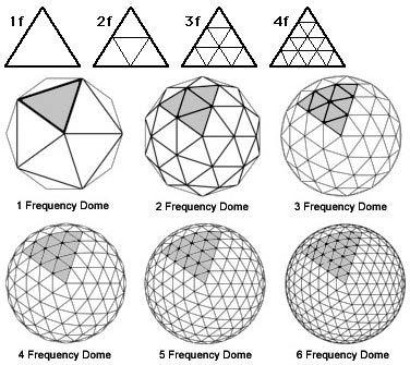 Regla de conformación de triángulos en domo geodésico.