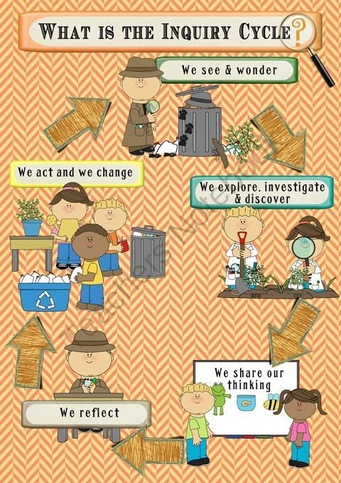 IB PYP Inquiry Poster - Detective style! A GREAT bulletin board set and poster for an IB PYP classroom or a science center!