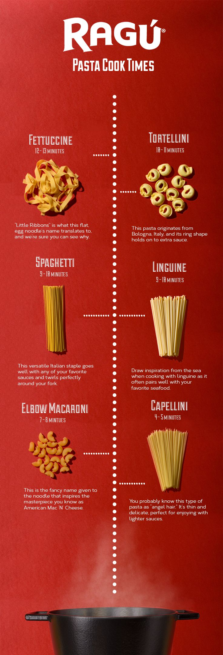 Did you know you should never mix pasta types in the same pot? Since all pastas don't necessarily have cooking times in common, this could affect the outcome of an otherwise perfectly prepared meal. Read package directions carefully to get the best results. Want to know what every noodle does have in common? They all taste better with RAGÚ pasta sauce.