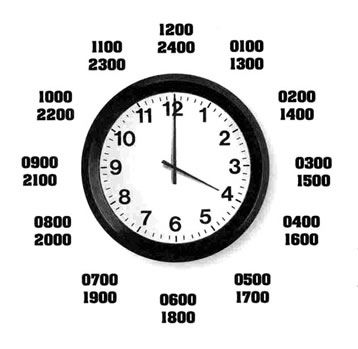 Telling Military Time, so need this when he tells me what time he has formation or goes to bed!