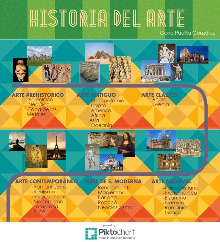 Esquema historia del arte | Piktochart Infographic Editor
