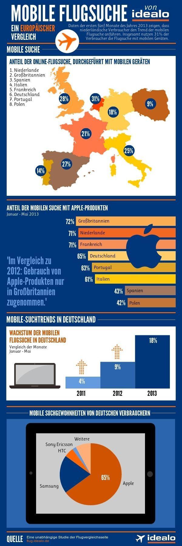 Mobile Flugsuche im europäischen Vergleich