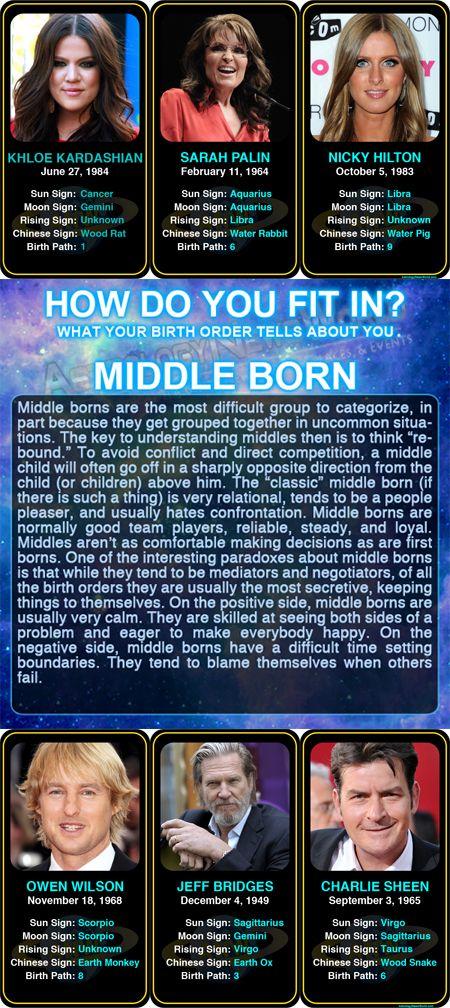 Birth Order Personality - ProProfs Quiz