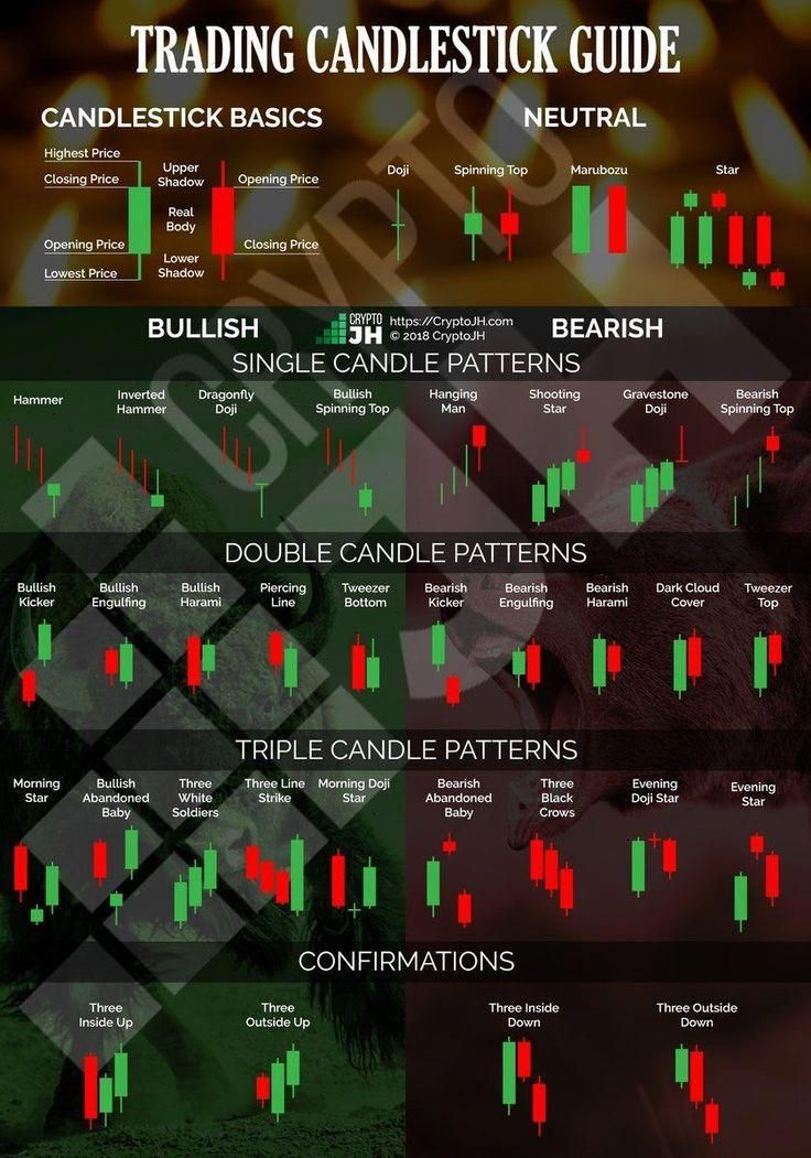 Candlestick Formations Cryptocurrencytrading Forex Trading