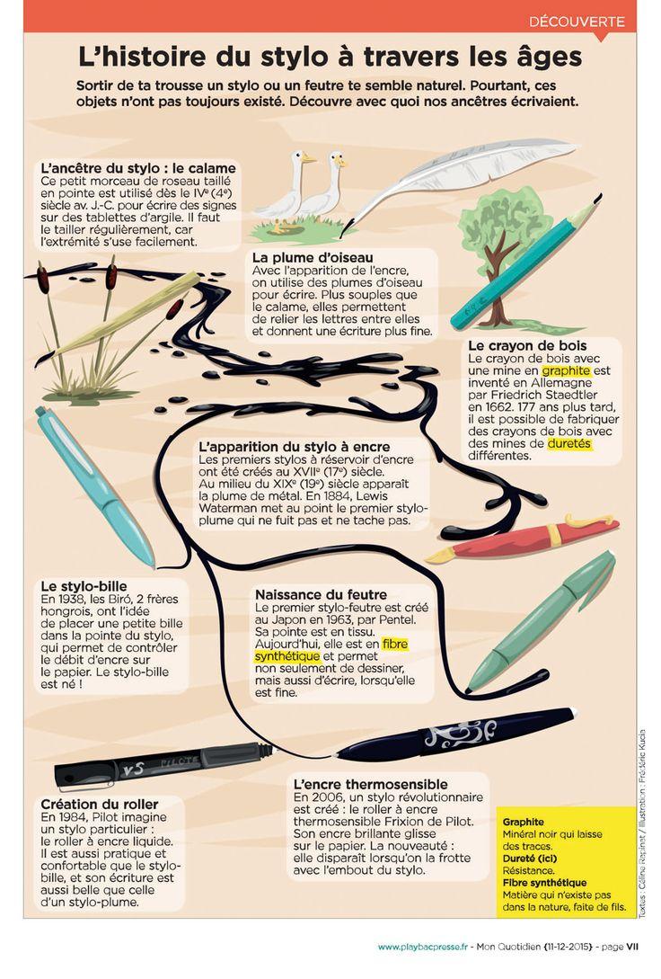 Play Bac éditions spéciales - Mon Quotidien, infographie pour Pilot - L'histoire du stylo à travers les âges.