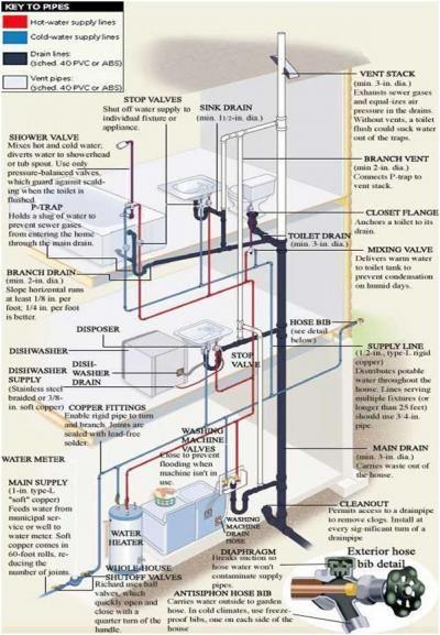 Residential Plumbing Stack