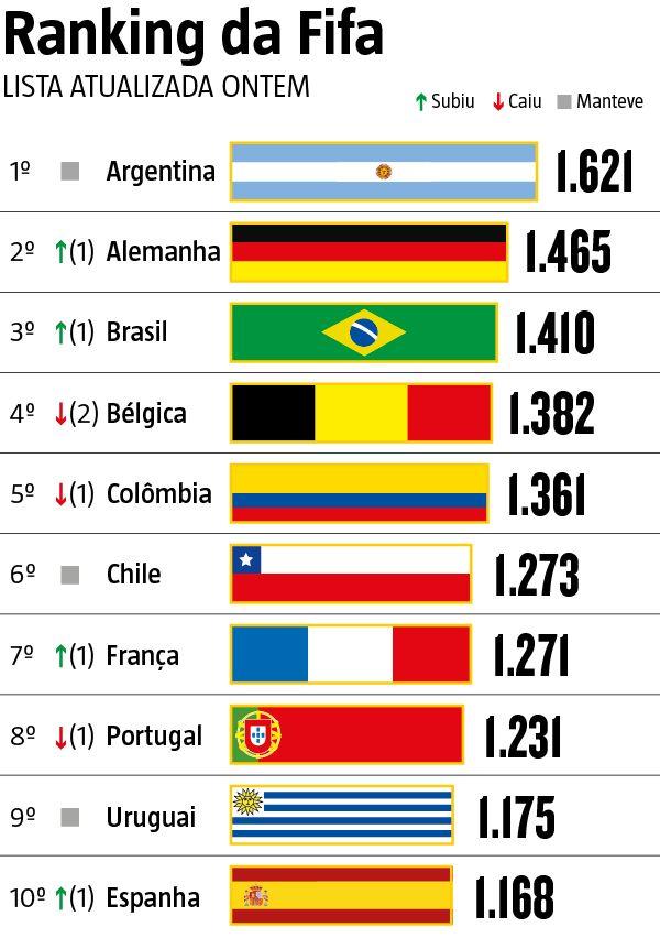 Um dos objetivos é se consolidar entre os primeiros colocados no ranking da Fifa. Com cerca de 98,3% de probabilidades de ir ao Mundial, segundo o site especializado Chance de Gol, o Brasil almeja chegar à Rússia entre os sete melhores para ser um dos cabeças de chave, ao lado do país-sede (21/10/2016) #Ranking #FIFA #Seleções #Brasil #Argentina #Infográfico #Infografia #HojeEmDia