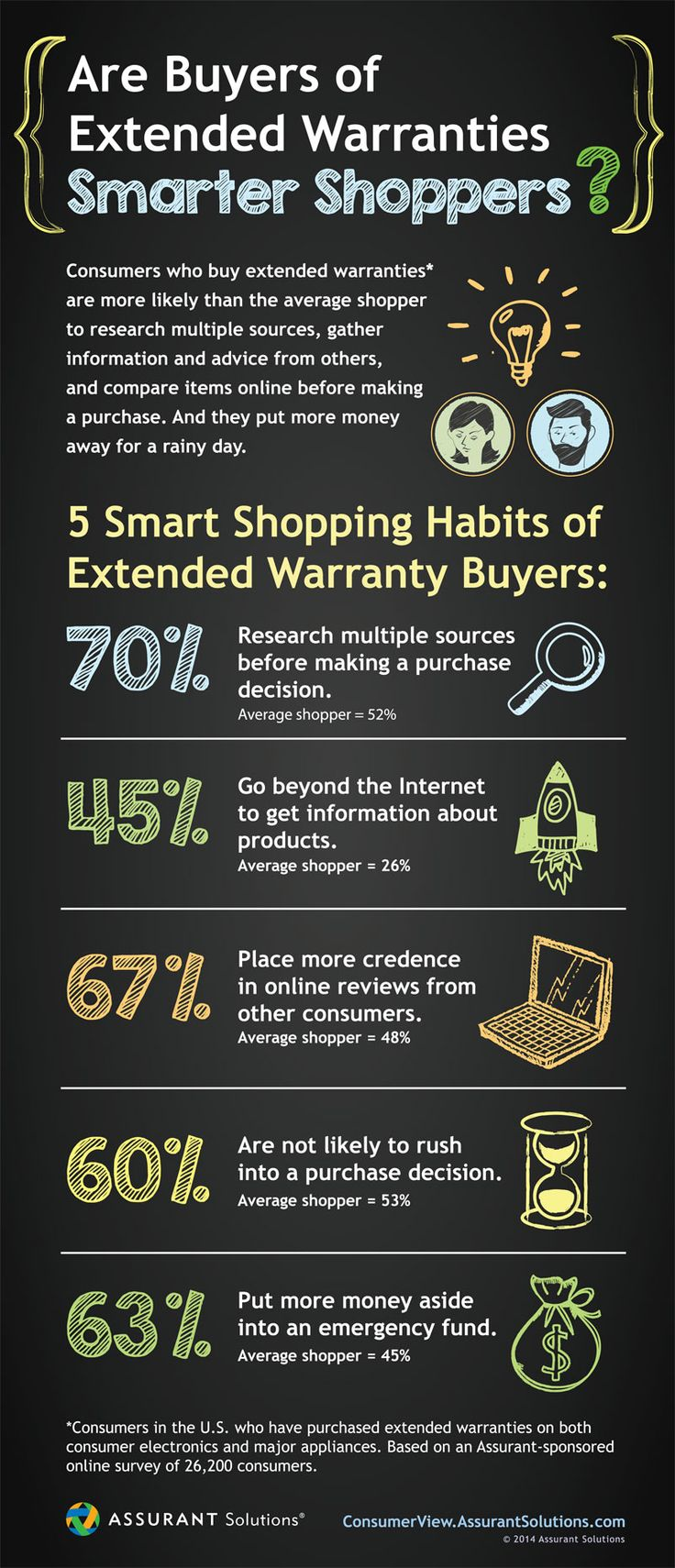 5 Smart Shopping Habits from Extended Warranty Buyers to use when purchasing consumer electronics or major appliances to ensure you get the best deal.