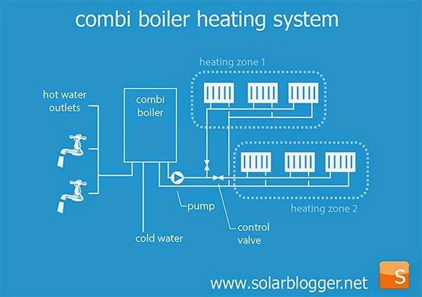 Diagram Of How A Combi Boiler Works 2 Heating Zones