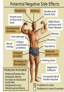 What are the pros and cons of taking steroids side effects of steroids in bodybuilding in hindi