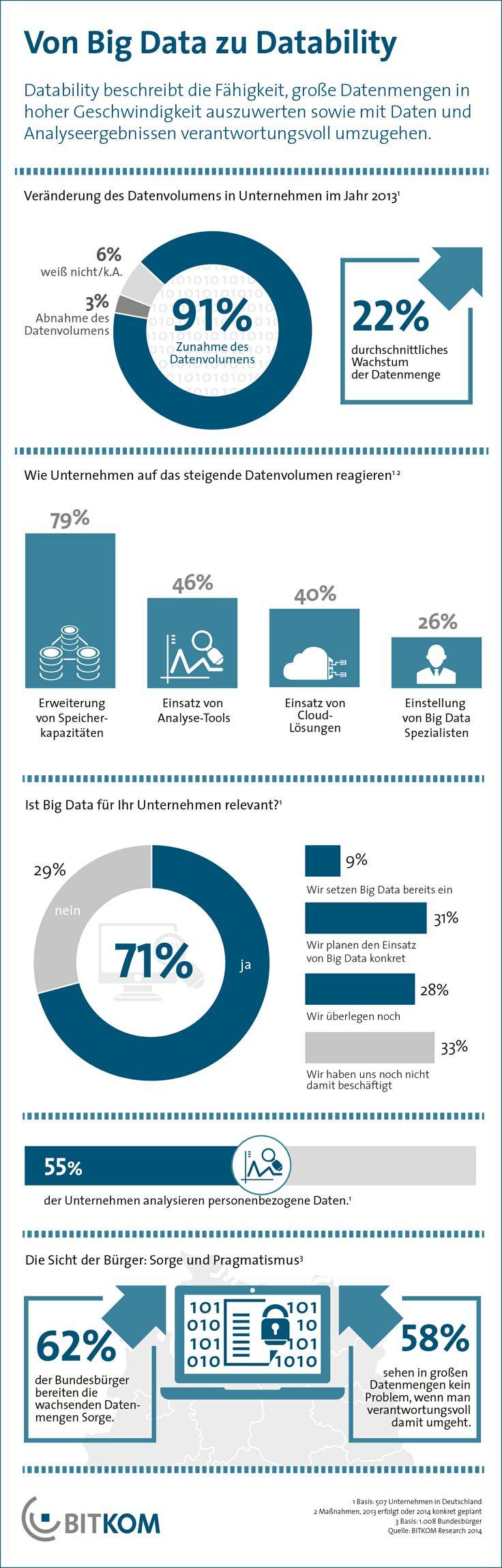 Der Einsatz von Big Data steht vor dem Durchbruch. Aktuell setzt in Deutschland fast jedes zehnte Unternehmen Big-Data-Lösungen ein und 31 Prozent haben konkrete Pläne, dies künftig zu tun.