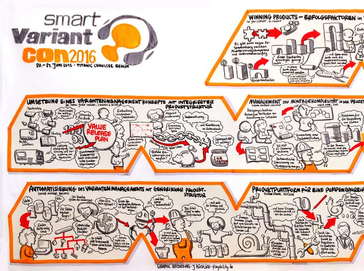 Graphic Recording: Smart Variant Con 2016 Berlin http://www.playability.de