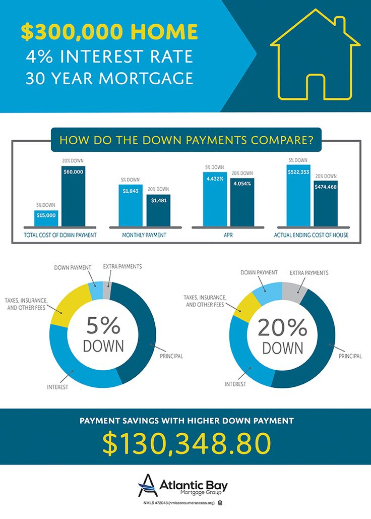 14 best Mortgages images on Pinterest 15 years, Adjustable rate - fresh 6 chase mortgage statement