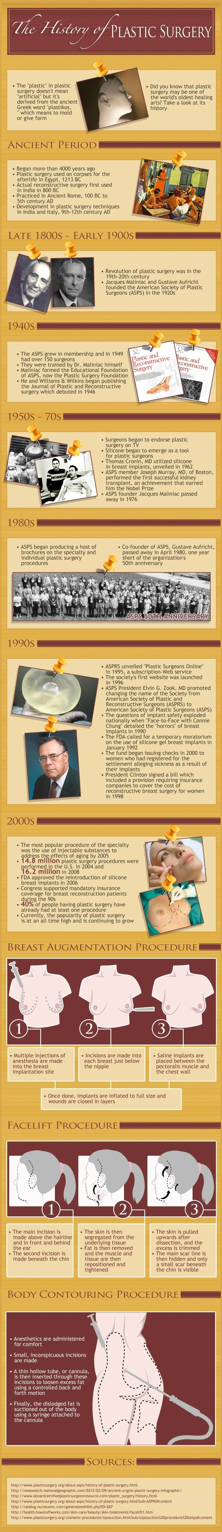 History of Plastic Surgery Infographic