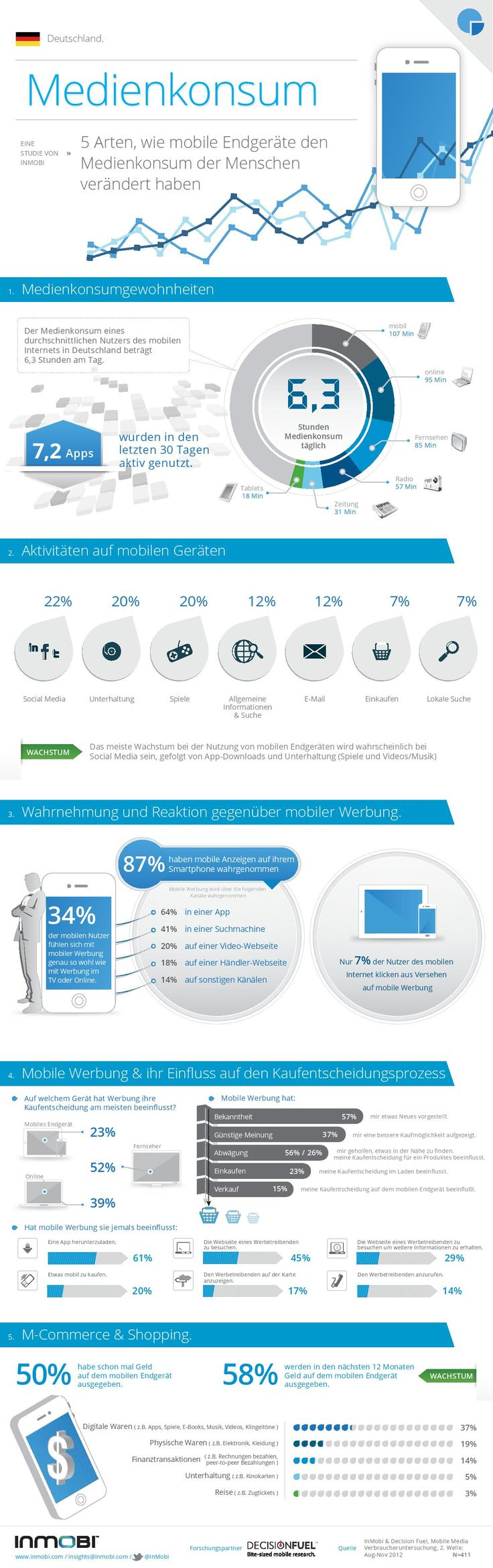 InMobi Infografik Mobile Media Consumption Wave 2 - Deutschland-page-001
