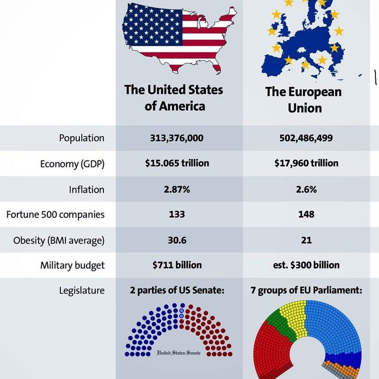The United States of America Versus The European Union (2014) It surprised me how U.S. passed EU by GDP.  American GDP (18.57 trillion) is higher than EU's GDP (17.1 trillion) currently ➖ Credits: @scandinavia.ball Source: imgshr.com ➖ If you like my posts buy me a cup of coffee here ko-fi.com coolmaps (Clickable link in my bio) ➖ #map #geography #history #economy #religion #demography #languages #europe #america #eu #us #usa  via ✨ @padgram ✨(http://dl.padgram.com)