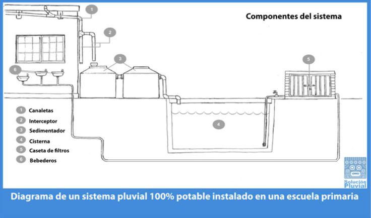 Captacion de agua de lluvia en edificios buscar con - Agua de lluvia ...