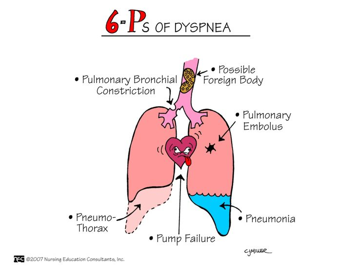 Dyspnea (shortness of breath) is a symptom common to many pulmonary and cardiac disorders, particularly when there is decreased lung compliance or increased airway resistance.
