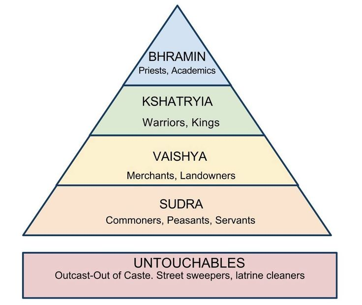 The caste system in  India