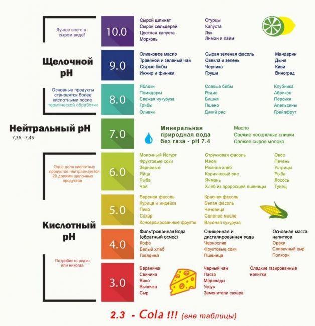 Уровень Ph продуктов питания