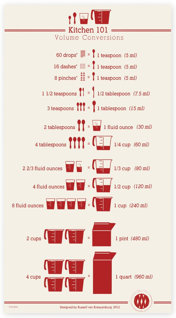 Printable kitchen volume conversions! Need to print this...and stick it inside the pantry!!