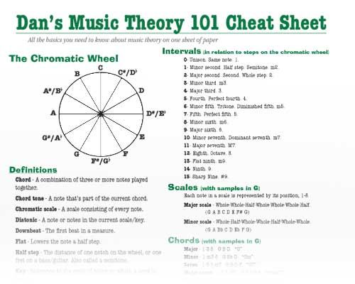 Image Result For Music Theory Cheat Sheet Mandolin
