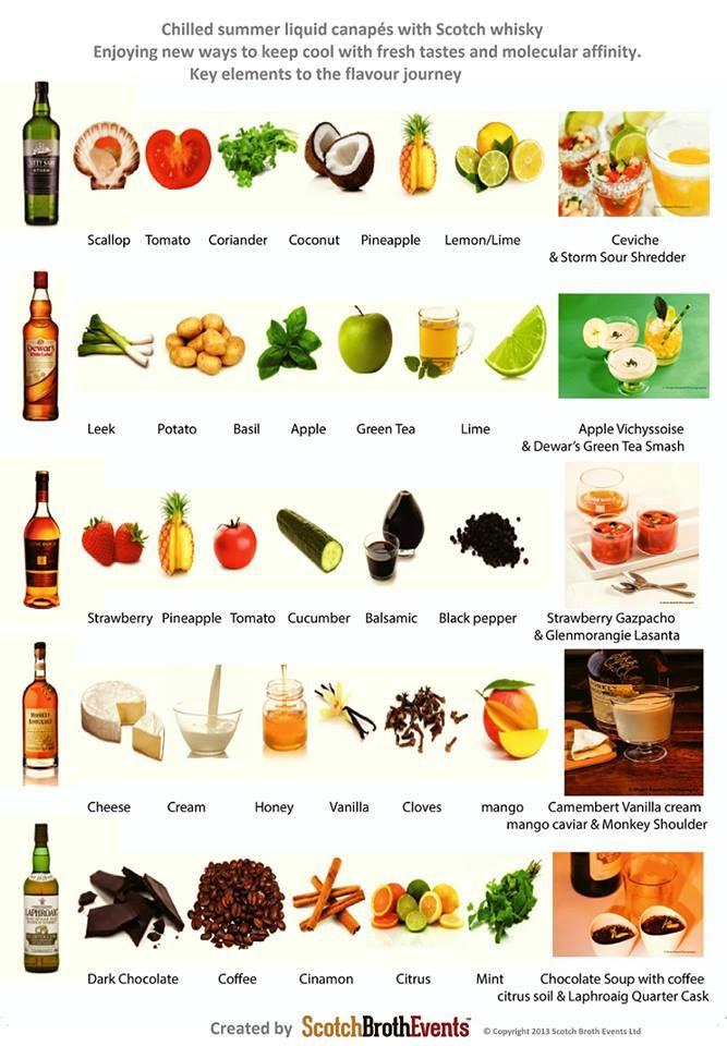 Best Foods For Bourbon Tasting