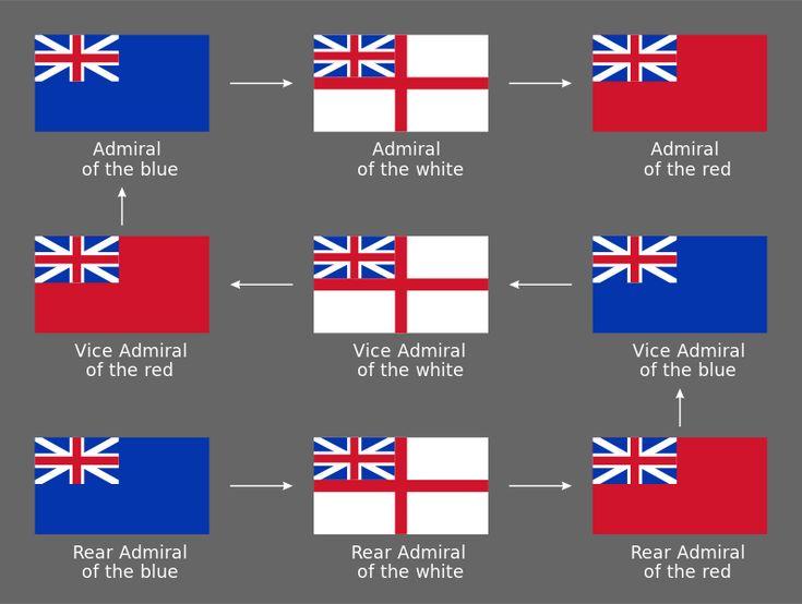 British_admirals_promotion_path.svg
