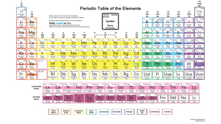 Density of all 118 chemical elements on the periodic table - electronegativity chart template