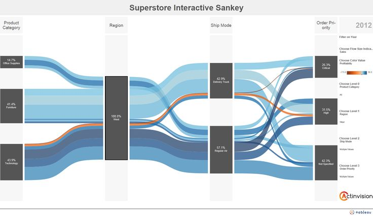 sankey diagram tableau - Google Search