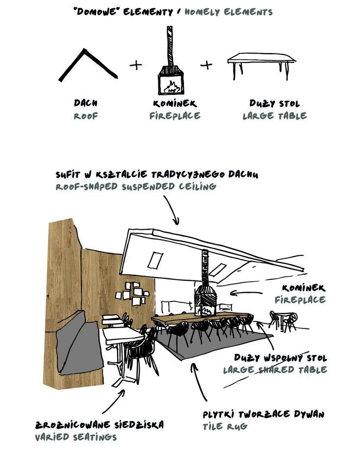 mode:lina architekci | architekt projekty wnętrz poznań | Cafeina