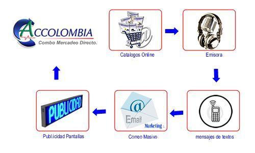Combo Posicionamiento de Web o Empresa en internet - Permanencia en los Buscadores de Colombia