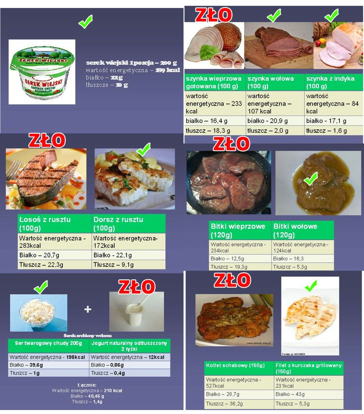"""W celu podkreślenia znaczenia świadomych, racjonalnych wyborów żywieniowych dla dostarczenia odpowiedniej ilości """"najlepszego"""" białka i ograniczenia podaży tłuszczów na zamieszczonych poniżej rycinach porównano kaloryczność oraz zawartość białka i tłuszczów w takiej samej ilości wybranych produktów spożywczych i potraw.  http://dieta.mp.pl/sport/show.html?id=64883"""