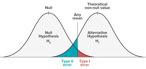 12 best Chapter 9 Hypothesis Testing images on Pinterest