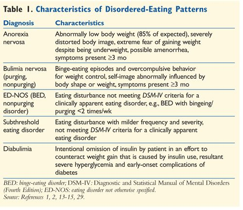 a description of the analysis and diagnosis of the anorexia nervosa Recovery from anorexia nervosa is a lengthy process and involves over- coming  physical as well  following is a summary of the findings from these  investigations and  on mood disorders at the time of diagnosis (sac- comani et  al, 1998.