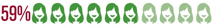 A BIOTA Botanicals Consumer Survey found 59% of women 30 and older have experienced thinning hair.
