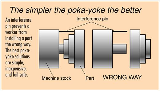 The Use of 'Poka Yoke' with Medical Device Design and Manufacturing