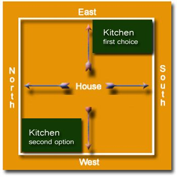Vaastu Tips for Kitchen Kitchen is the most important place in the house. So one must design the kitchen according to the Vaastu Shastra Principles.  According to Vaastu tips for kitchen the ideal place to construct the Dream kitchen is the South east ( Agneya ).