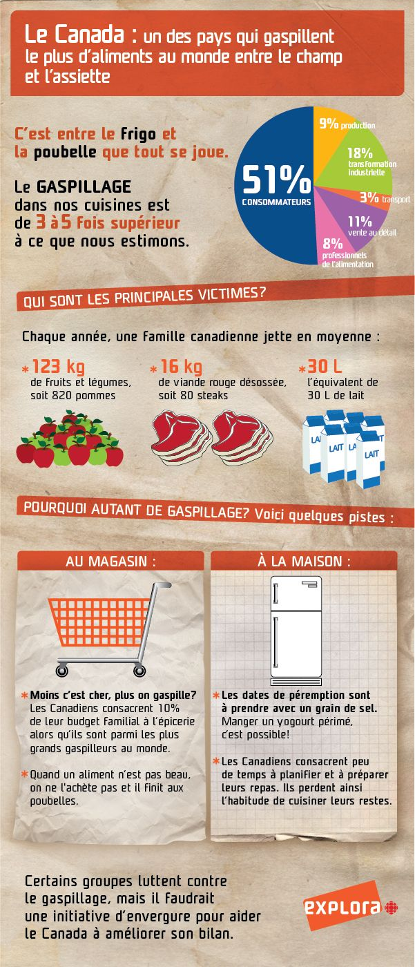 Canada, grand gaspilleur de nourriture | EXPLORA