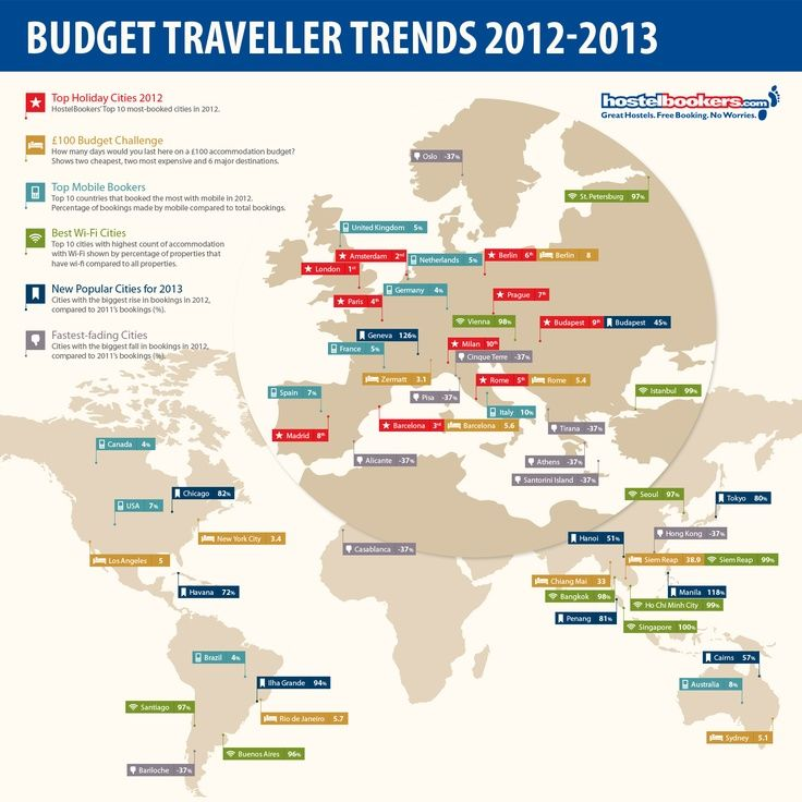 Trends in budget travelling for 2012-2013 - An infographic that tells what are the most popular new cheap travel destinations, wifi access and other interesting trends within budget travel. #Intelligent Travel