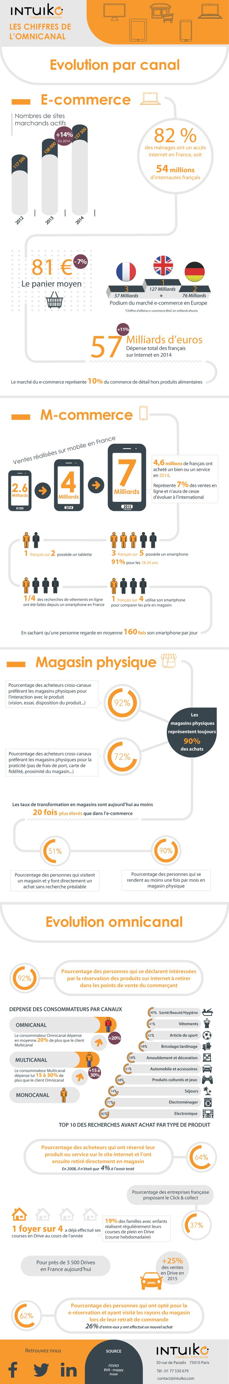 E–commerce, M-commerce, magasin physique : les chiffres par canal de distribution