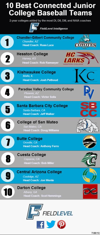 Check out Kishwaukee Kougars at #3!!! Top 10 best connected Junior Colleges in the country.  These coaches are connected to the most DI, DII, DIII, and NAIA coaches in the country.   1) Chandler-Gilbert Community College 2) Hesston College 3) Kishwaukee College 4) Paradise Valley Community College. 5) Santa Barbara City College 6) College of San Mateo 7) Butte College 8) Cuesta College 9) Central Arizona College 10) Darton College